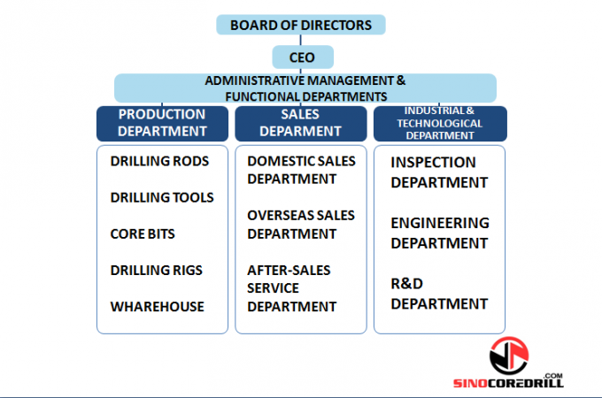 Sinocoredrill Group Co.,Ltd